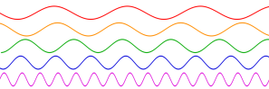 1000px-Sine_waves_different_frequencies.svg